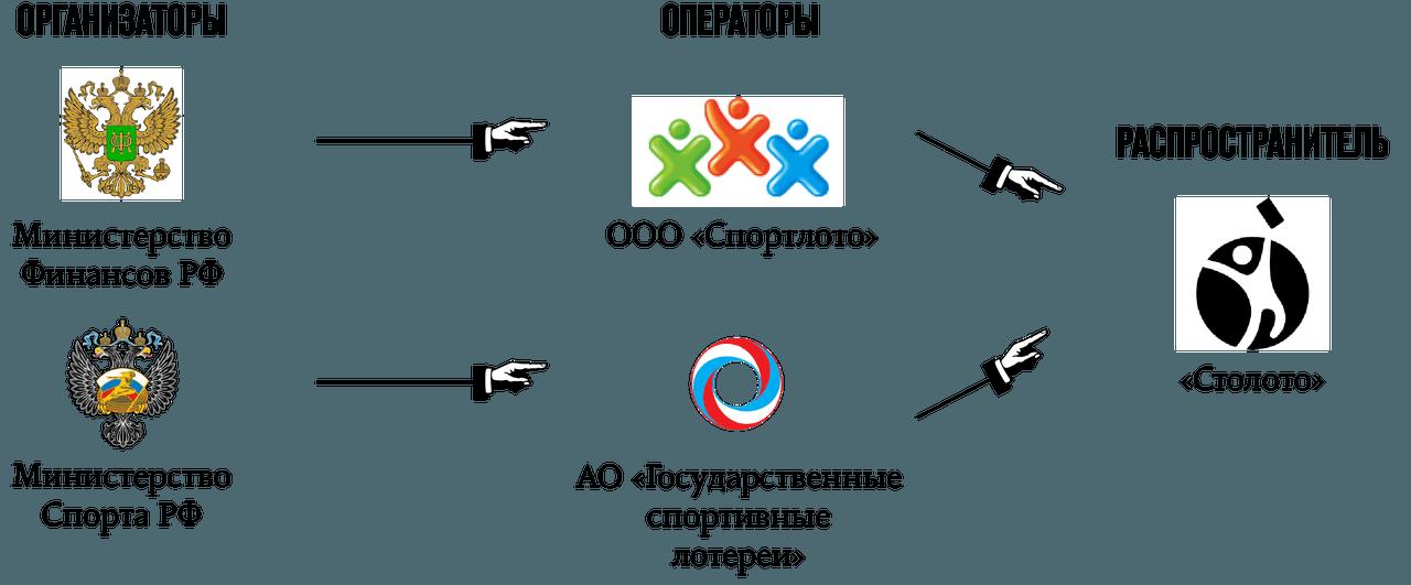 Австралийская лотерея oz lotto — правила + تعليمات: كيف تشتري تذكرة من روسيا | عالم اليانصيب