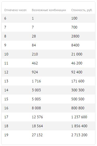 Колесо фортуны: самые популярные казино кипра